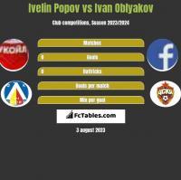 Ivelin Popov vs Ivan Oblyakov h2h player stats