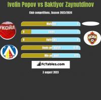 Ivelin Popov vs Baktiyor Zaynutdinov h2h player stats