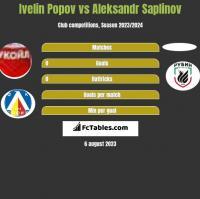 Ivelin Popov vs Aleksandr Saplinov h2h player stats