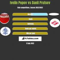 Ivelin Popov vs Danil Prutsev h2h player stats
