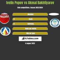 Ivelin Popov vs Akmal Bakhtiyarov h2h player stats