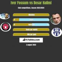 Iver Fossum vs Besar Halimi h2h player stats