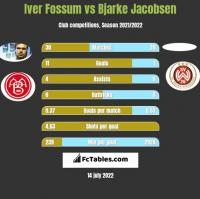 Iver Fossum vs Bjarke Jacobsen h2h player stats