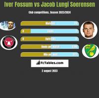Iver Fossum vs Jacob Lungi Soerensen h2h player stats