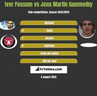 Iver Fossum vs Jens Martin Gammelby h2h player stats