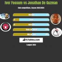 Iver Fossum vs Jonathan De Guzman h2h player stats