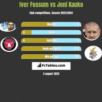 Iver Fossum vs Joni Kauko h2h player stats