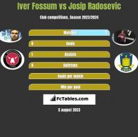 Iver Fossum vs Josip Radosevic h2h player stats