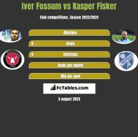 Iver Fossum vs Kasper Fisker h2h player stats