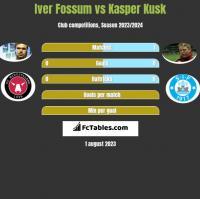 Iver Fossum vs Kasper Kusk h2h player stats