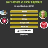 Iver Fossum vs Oscar Hiljemark h2h player stats