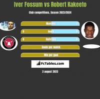 Iver Fossum vs Robert Kakeeto h2h player stats
