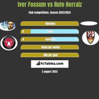 Iver Fossum vs Rufo Herraiz h2h player stats