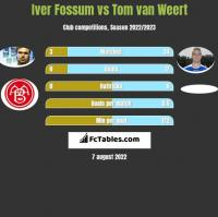 Iver Fossum vs Tom van Weert h2h player stats