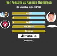 Iver Fossum vs Rasmus Thellufsen h2h player stats