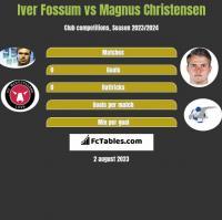 Iver Fossum vs Magnus Christensen h2h player stats