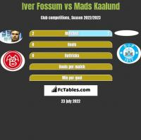 Iver Fossum vs Mads Kaalund h2h player stats