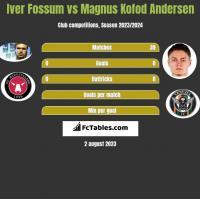 Iver Fossum vs Magnus Kofod Andersen h2h player stats