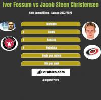 Iver Fossum vs Jacob Steen Christensen h2h player stats