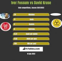 Iver Fossum vs David Kruse h2h player stats
