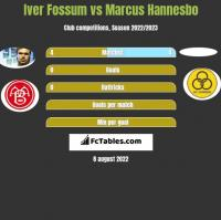 Iver Fossum vs Marcus Hannesbo h2h player stats