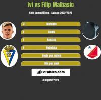 Ivi vs Filip Malbasić h2h player stats