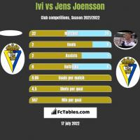 Ivi vs Jens Joensson h2h player stats