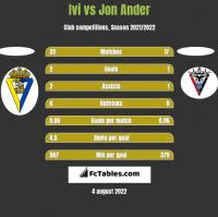 Ivi vs Jon Ander h2h player stats