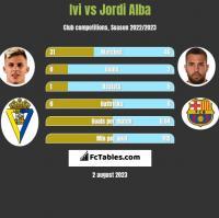 Ivi vs Jordi Alba h2h player stats