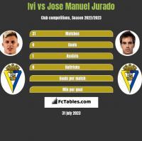 Ivi vs Jose Manuel Jurado h2h player stats
