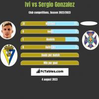 Ivi vs Sergio Gonzalez h2h player stats