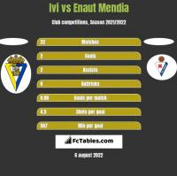 Ivi vs Enaut Mendia h2h player stats