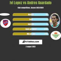 Ivi Lopez vs Andres Guardado h2h player stats
