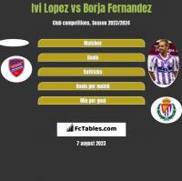 Ivi Lopez vs Borja Fernandez h2h player stats