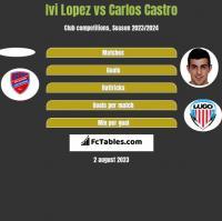 Ivi Lopez vs Carlos Castro h2h player stats