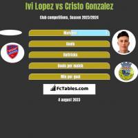 Ivi Lopez vs Cristo Gonzalez h2h player stats