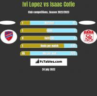 Ivi Lopez vs Isaac Cofie h2h player stats