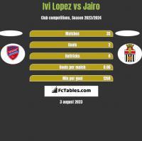 Ivi Lopez vs Jairo h2h player stats
