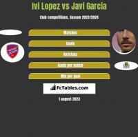 Ivi Lopez vs Javi Garcia h2h player stats