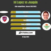 Ivi Lopez vs Joaquin h2h player stats