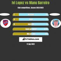 Ivi Lopez vs Manu Barreiro h2h player stats
