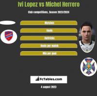 Ivi Lopez vs Michel Herrero h2h player stats