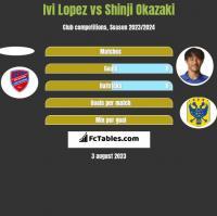 Ivi Lopez vs Shinji Okazaki h2h player stats
