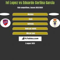 Ivi Lopez vs Eduardo Cortina Garcia h2h player stats