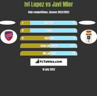 Ivi Lopez vs Javi Mier h2h player stats