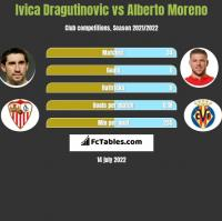 Ivica Dragutinovic vs Alberto Moreno h2h player stats