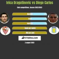 Ivica Dragutinovic vs Diego Carlos h2h player stats