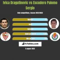 Ivica Dragutinovic vs Escudero Palomo Sergio h2h player stats