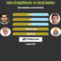 Ivica Dragutinovic vs Sergi Gomez h2h player stats