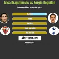 Ivica Dragutinovic vs Sergio Reguilon h2h player stats